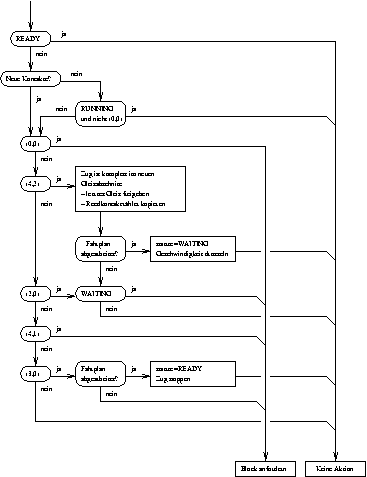 Data flow diagram for railway reservation system